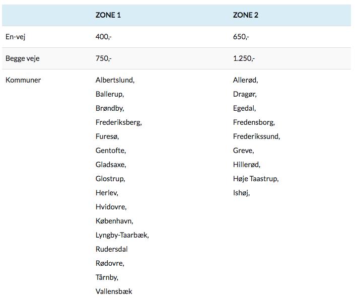 Zoner for transport af fødekar, hvis varetaget af Sneglehuset